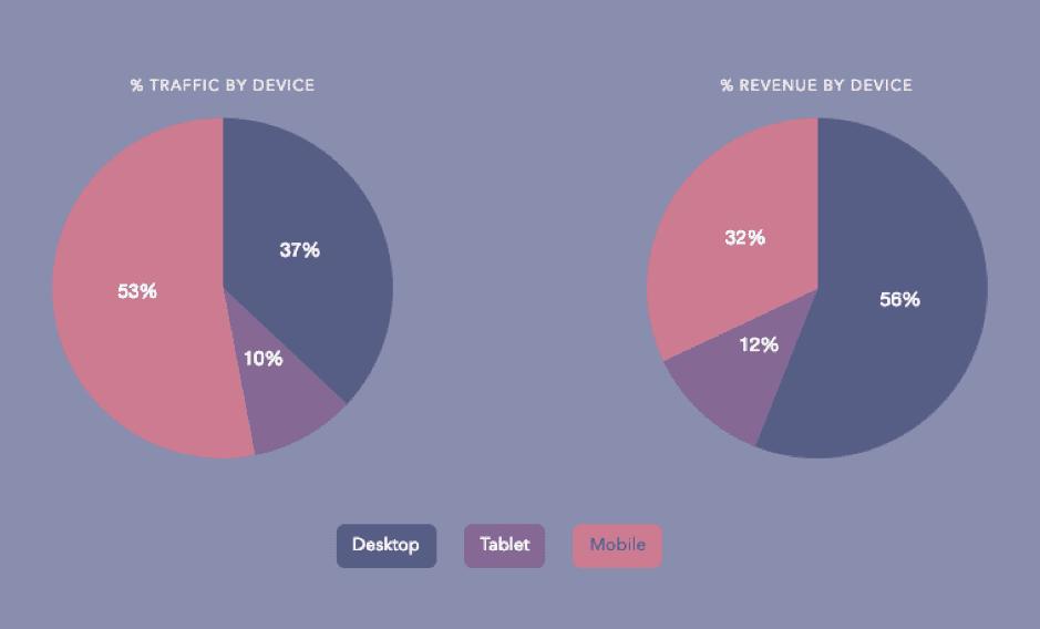 Voice Search vs Device