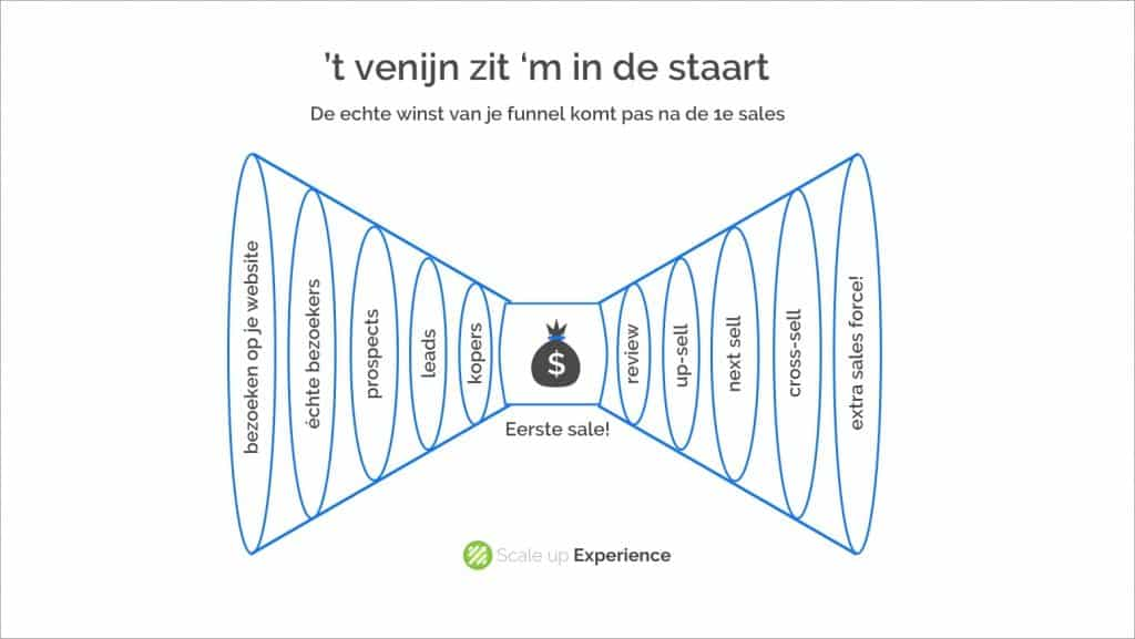 Funnel voor marketing automation