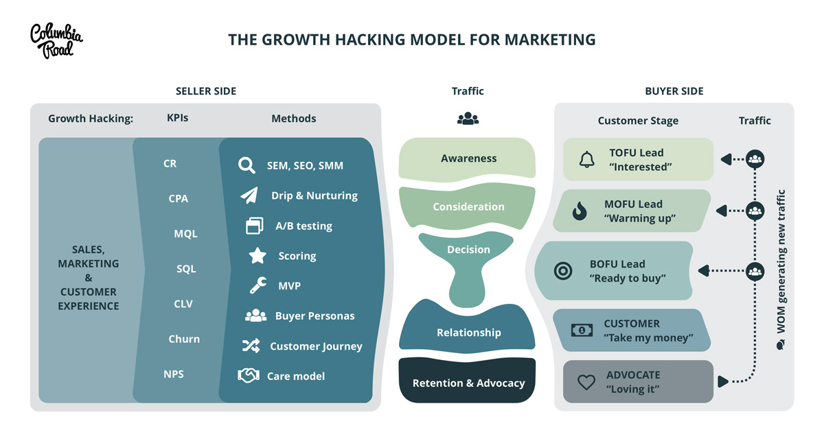growth-hacking-model