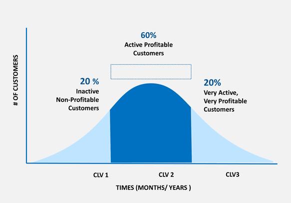 Marketing Automation KPIs