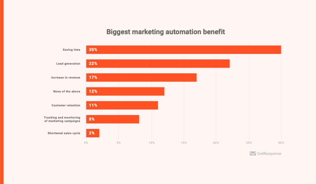 Business Case Marketing Automation