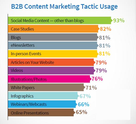 Marketing Team Content Creator