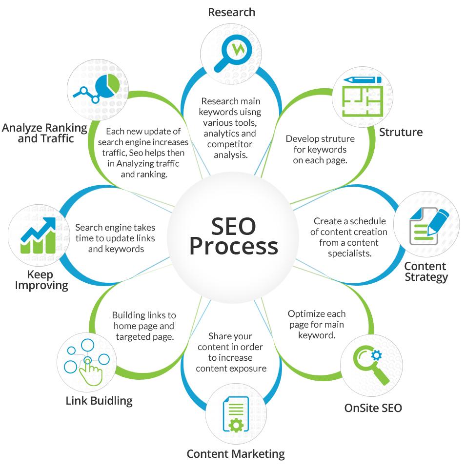 Marketing Team SEO Proces