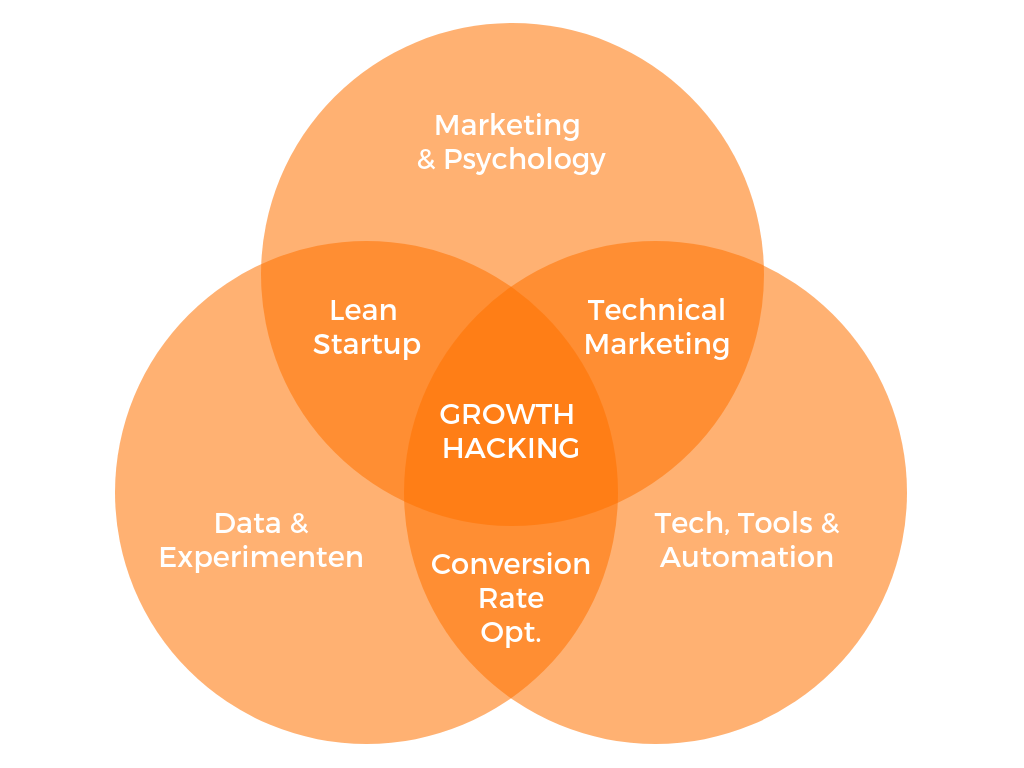 growth hacking vaardigheden